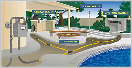 Gas Pros Incorporated Our Services